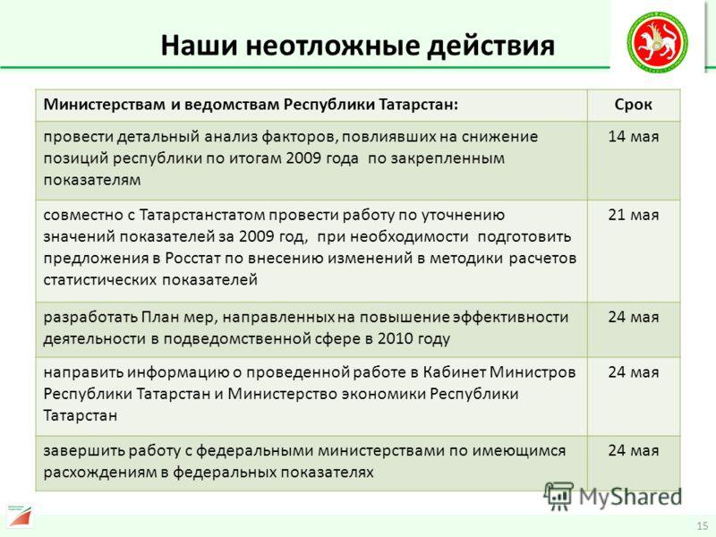 15 Наши неотложные действия Министерствам и ведомствам Республики Татарстан:Срок провести детальный анализ факторов, повлиявших на снижение позиций республики по итогам 2009 года по закрепленным показателям 14 мая совместно с Татарстанстатом провести