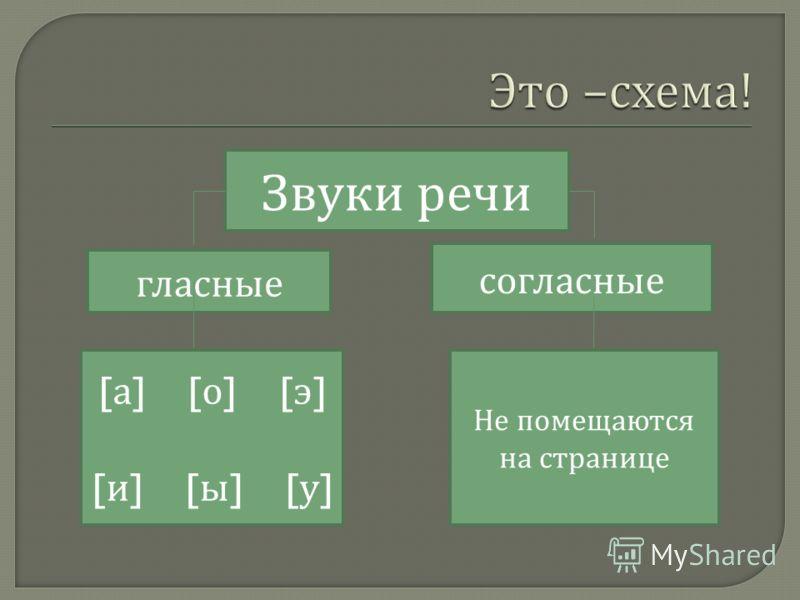 Звуки речи гласные согласные [ а ] [ о ] [ э ] [ и ] [ ы ] [ у ] Не помещаются на странице