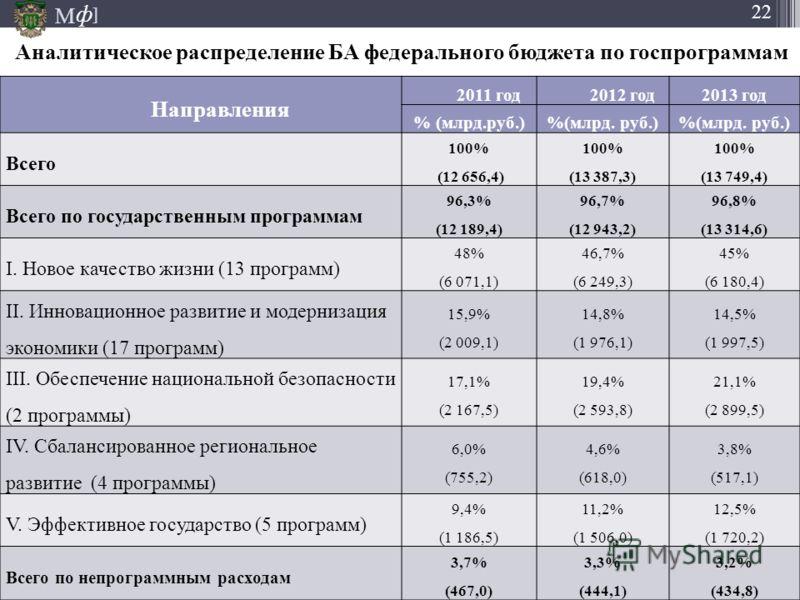 М ] ф 22 Направления 2011 год2012 год2013 год % (млрд.руб.) Всего 100% (12 656,4) 100% (13 387,3) 100% (13 749,4) Всего по государственным программам 96,3% (12 189,4) 96,7% (12 943,2) 96,8% (13 314,6) I. Новое качество жизни (13 программ) 48% (6 071,