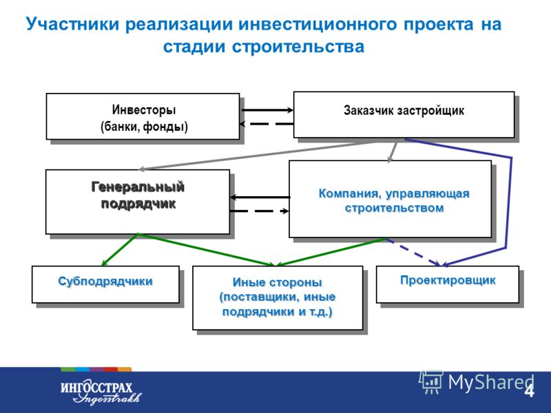3 Управление рисками при реализации инвестиционных проектов УКЛОНЕНИЕ ИЛИ ИЗБЕЖАНИЕ ПРЕДУПРЕЖДЕНИЕ ВОЗМОЖНЫХ ПОТЕРЬ ПРИНЯТИЕ РИСКА НА СЕБЯ ПЕРЕДАЧА РИСКА ПОЛИТИКА УПРАВЛЕНИЯ РИСКАМИ АНАЛИЗ РИСКОВ ОЦЕНКА РИСКОВ РЕШЕНИЕ О ЗНАЧИМОСТИ РИСКОВ ПРОЦЕДУРА РИ