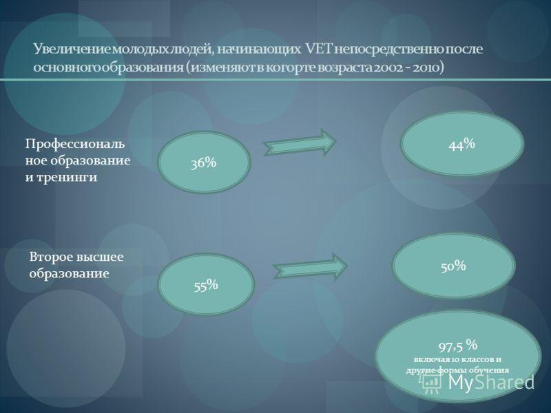 Увеличение молодых людей, начинающих VET непосредственно после основного образования (изменяют в когорте возраста 2002 - 2010) Профессиональ ное образование и тренинги Второе высшее образование 36% 55% 44% 50% 97,5 % включая 10 классов и другие формы