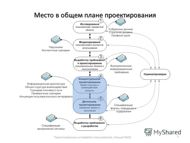 Место в общем плане проектирования Проектирование интерфейса пользователя. Лекция 10. 3