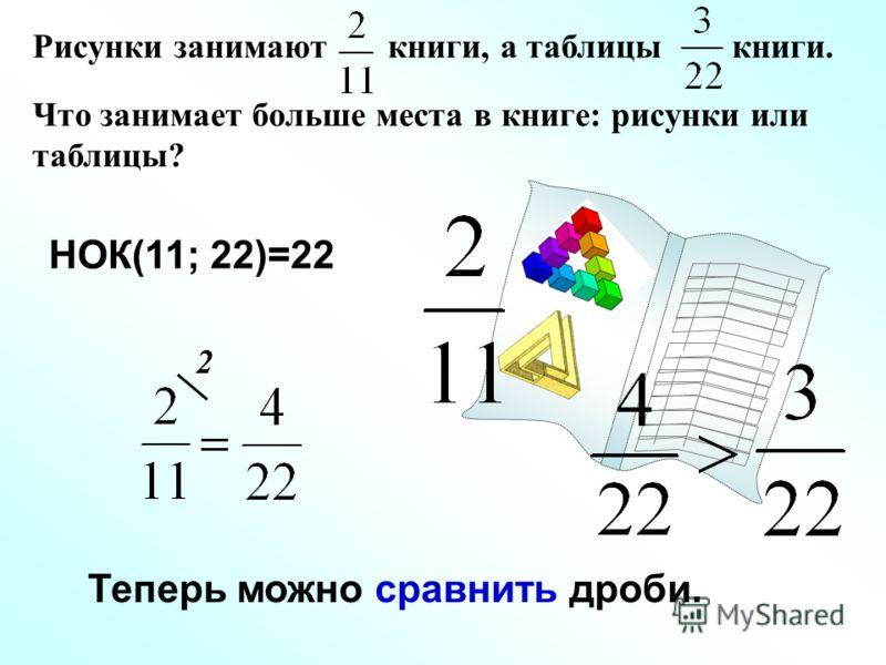 2 НОК(11; 22)=22 Теперь можно сравнить дроби. Рисунки занимают книги, а таблицы книги. Что занимает больше места в книге: рисунки или таблицы?