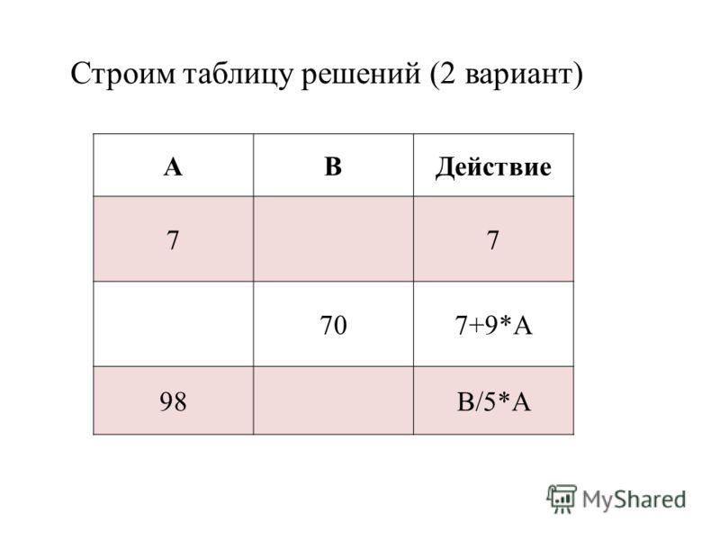 Строим таблицу решений (2 вариант) АВДействие 77 707+9*А 98В/5*А