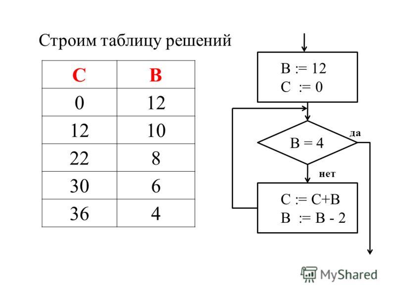 Строим таблицу решений СВ 012 10 228 306 364 В := 12 С := 0 В = 4 С := С+В В := В - 2 нет да