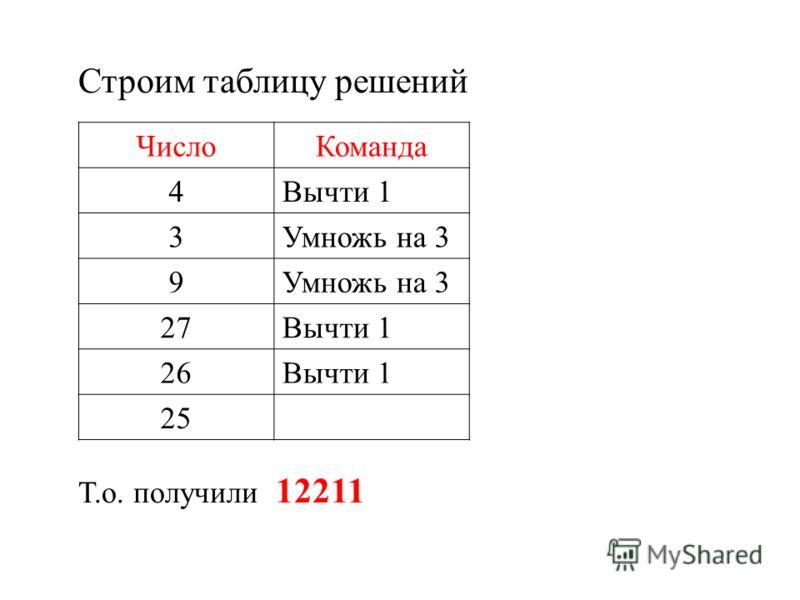 Строим таблицу решений Т.о. получили 12211 ЧислоКоманда 4Вычти 1 3Умножь на 3 9 27Вычти 1 26Вычти 1 25