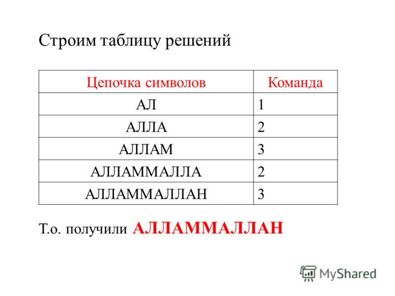 Строим таблицу решений Т.о. получили АЛЛАММАЛЛАН Цепочка символовКоманда АЛ1 АЛЛА2 АЛЛАМ3 АЛЛАММАЛЛА2 АЛЛАММАЛЛАН3
