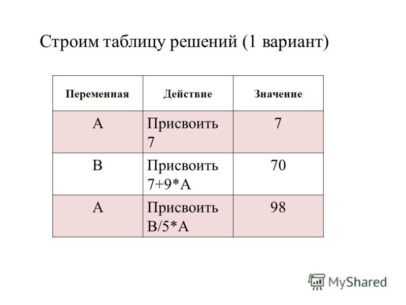 Строим таблицу решений (1 вариант) ПеременнаяДействиеЗначение АПрисвоить 7 7 ВПрисвоить 7+9*А 70 АПрисвоить В/5*А 98
