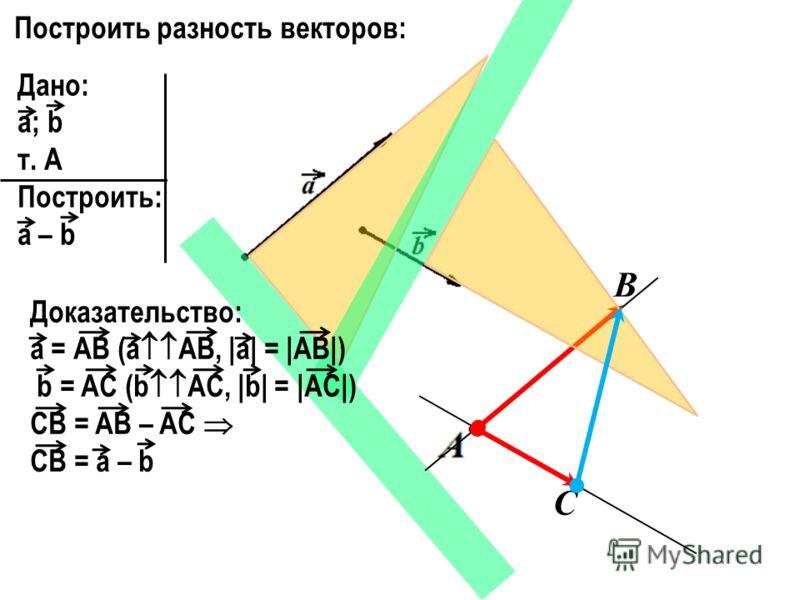 Построить разность векторов: Дано: a; b т. А Построить: a – b В С Доказательство: a = АВ (а АВ, |a| = |AB|) b = AC (b AC, |b| = |AC|) CB = AB – AC CB = a – b