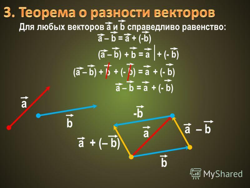 Для любых векторов a и b справедливо равенство: a – b = a + (-b) (a – b) + b = a+ (- b) (a – b) + b = a + (- b) = a + (- b) a – b a b a b a + (– b) -b