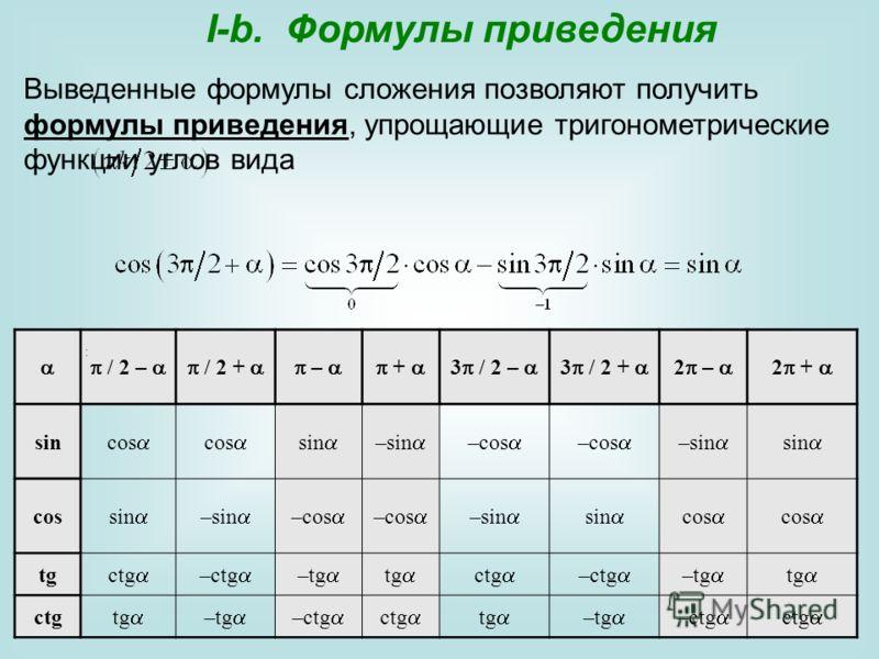 / 2 – / 2 + – + 3 / 2 – 3 / 2 + 2 – 2 + sin cos sin –sin –cos –sin sin cos sin –sin –cos –sin sin cos tg ctg –ctg –tg tg ctg –ctg –tg tg ctg tg –tg –ctg ctg tg –tg –ctg ctg I-b. Формулы приведения Выведенные формулы сложения позволяют получить формул