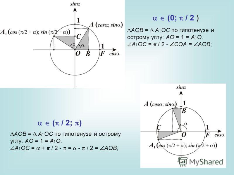 AOB = A 1 OC по гипотенузе и острому углу: AO = 1 = A 1 O. A 1 OC = / 2 COA = AOB; AOB = A 1 OC по гипотенузе и острому углу: AO = 1 = A 1 O. A 1 OC = + / 2 = / 2 = AOB; (0; / 2 ) ( / 2; )