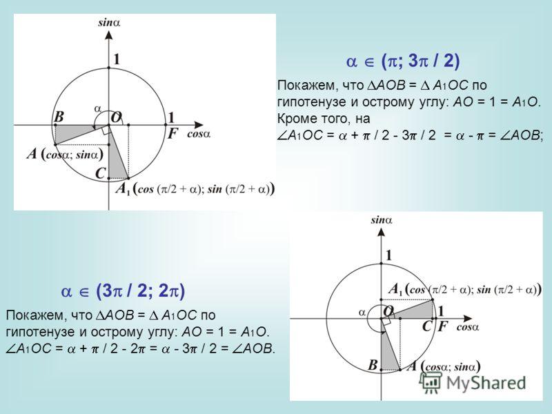 Покажем, что AOB = A 1 OC по гипотенузе и острому углу: AO = 1 = A 1 O. Кроме того, на A 1 OC = + / 2 3 / 2 = = AOB; Покажем, что AOB = A 1 OC по гипотенузе и острому углу: AO = 1 = A 1 O. A 1 OC = + / 2 2 = 3 / 2 = AOB. ( ; 3 / 2) (3 / 2; 2 )