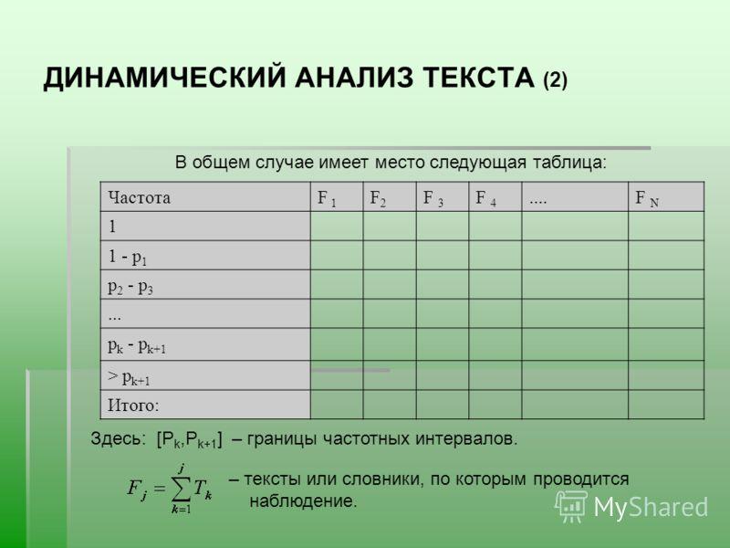 ДИНАМИЧЕСКИЙ АНАЛИЗ ТЕКСТА (2) ЧастотаF 1 F2F2 F 3 F 4....F N 1 1 - р 1 р 2 - р 3... р k - р k+1 > р k+1 Итого: В общем случае имеет место следующая таблица: Здесь: [P k,P k+1 ] – границы частотных интервалов. – тексты или словники, по которым провод