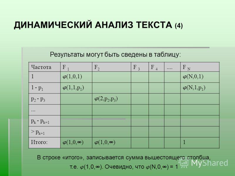 ДИНАМИЧЕСКИЙ АНАЛИЗ ТЕКСТА (4) Результаты могут быть сведены в таблицу: ЧастотаF 1 F2F2 F 3 F 4....F N 1 (1,0,1) (N,0,1) 1 - р 1 (1,1,р 1 ) (N,1,р 1 ) р 2 - р 3 (2,р 2,р 3 )... р k - р k+1 > р k+1 Итого: (1,0, ) 1 В строке «итого», записывается сумма