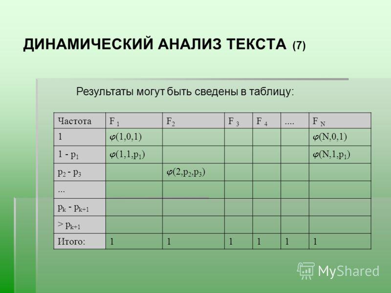 ДИНАМИЧЕСКИЙ АНАЛИЗ ТЕКСТА (7) Результаты могут быть сведены в таблицу: ЧастотаF 1 F2F2 F 3 F 4....F N 1 (1,0,1) (N,0,1) 1 - р 1 (1,1,р 1 ) (N,1,р 1 ) р 2 - р 3 (2,р 2,р 3 )... р k - р k+1 > р k+1 Итого:111111