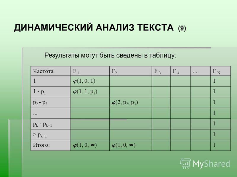 ДИНАМИЧЕСКИЙ АНАЛИЗ ТЕКСТА (9) Результаты могут быть сведены в таблицу: ЧастотаF 1 F2F2 F 3 F 4....F N 1 (1, 0, 1) 1 1 - р 1 (1, 1, р 1 ) 1 р 2 - р 3 (2, р 2, р 3 ) 1...1 р k - р k+1 1 > р k+1 1 Итого: (1, 0, ) 1