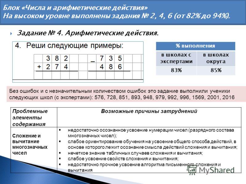 Блок «Числа и арифметические действия» На высоком уровне выполнены задания 2, 4, 6 (от 82% до 94%). Задание 4. Арифметические действия. Без ошибок и с незначительным количеством ошибок это задание выполнили ученики следующих школ (с экспертами): 576,