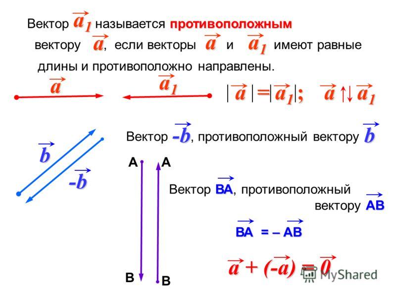 противоположным Вектор называется противоположным вектору, если векторы и имеют равные длины и противоположно направлены. a1a1a1a1 b -b-b-b-b a a a1a1a1a1 -b-b-b-bb Вектор, противоположный вектору А В А В ВА Вектор ВА, противоположный АВ вектору АВ a