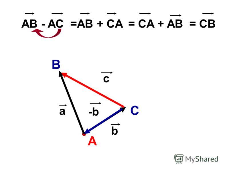 А B C a b -b c AB - AC =AB + CA= CA + AB= CB