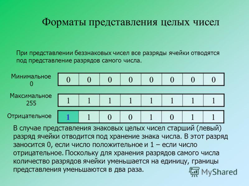 Форматы представления целых чисел При представлении беззнаковых чисел все разряды ячейки отводятся под представление разрядов самого числа. 00000000 Минимальное 0 11111111 Максимальное 255 В случае представления знаковых целых чисел старший (левый) р