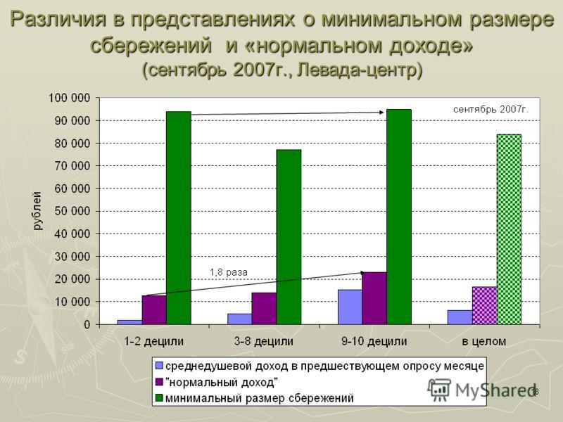 18 Различия в представлениях о минимальном размере сбережений и «нормальном доходе» (сентябрь 2007г., Левада-центр)