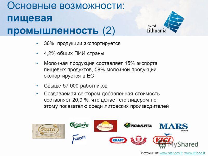 Основные возможности: пищевая промышленность (2) 36% продукции экспортируется 4,2% общих ПИИ страны Молочная продукция составляет 15% экспорта пищевых продуктов, 58% молочной продукции экспортируется в ЕС Свыше 57 000 работников Создаваемая сектором