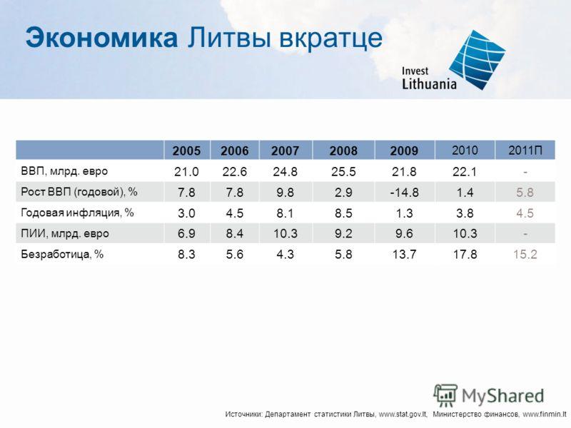 Экономика Литвы вкратце 20052006200720082009 20102011П ВВП, млрд. евро 21.022.624.825.521.821.822.122.1- Рост ВВП (годовой), % 7.8 9.89.82.9-14.81.45.8 Годовая инфляция, % 3.04.58.18.51.31.33.83.84.54.5 ПИИ, млрд. евро 6.96.98.48.410.39.29.29.610.3-