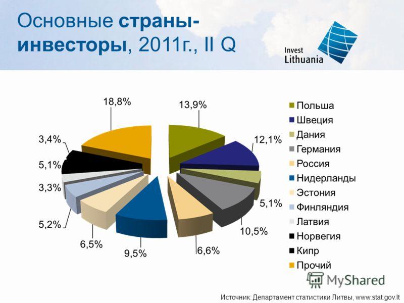 Основные страны- инвесторы, 2011г., II Q Источник: Департамент статистики Литвы, www.stat.gov.lt