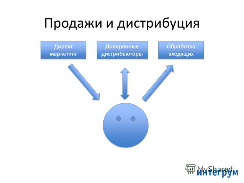 Продажи и дистрибуция Директ маркетинг Доверенные дистрибьюторы Обработка входящих
