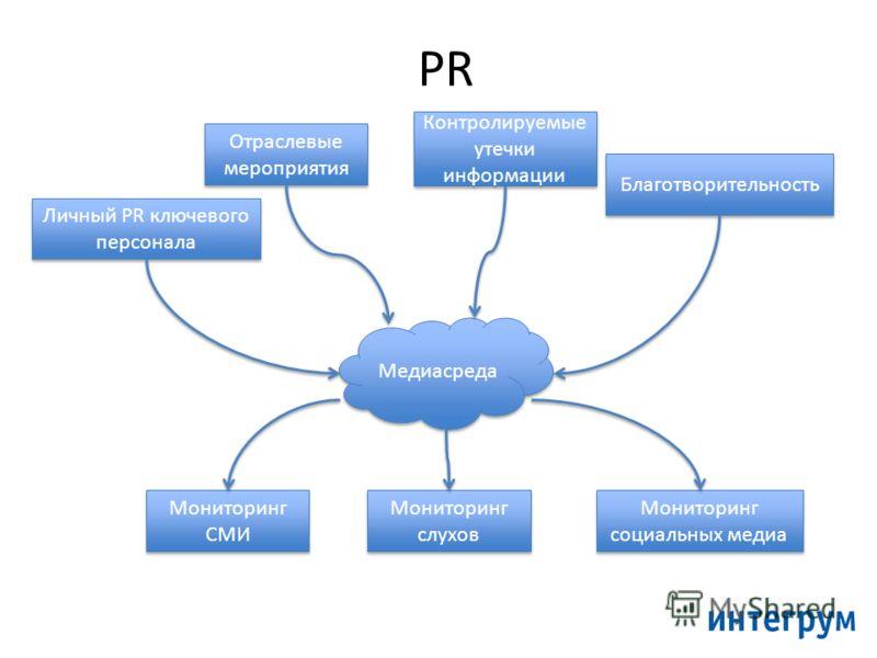 PR Отраслевые мероприятия Контролируемые утечки информации Благотворительность Медиасреда Мониторинг СМИ Мониторинг слухов Мониторинг социальных медиа Личный PR ключевого персонала