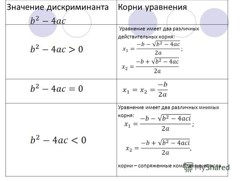 Значение дискриминантаКорни уравнения Уравнение имеет два различных действительных корня: Уравнение имеет два различных мнимых корня: корни – сопряженные комплексные числа