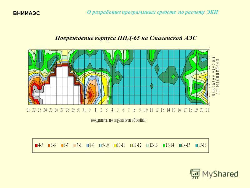 14 О разработке программных средств по расчету ЭКИ Повреждение корпуса ПНД-65 на Смоленской АЭС ВНИИАЭС