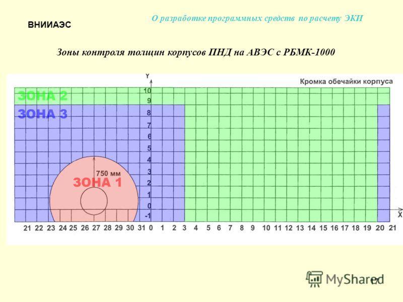 17 О разработке программных средств по расчету ЭКИ Зоны контроля толщин корпусов ПНД на АВЭС с РБМК-1000 ВНИИАЭС