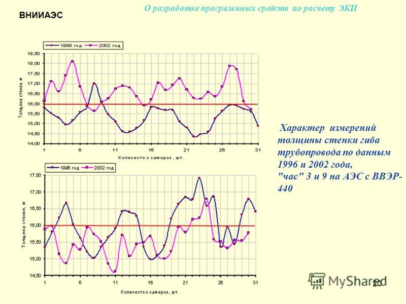 20 Характер измерений толщины стенки гиба трубопровода по данным 1996 и 2002 года, час 3 и 9 на АЭС с ВВЭР- 440 ВНИИАЭС О разработке программных средств по расчету ЭКИ