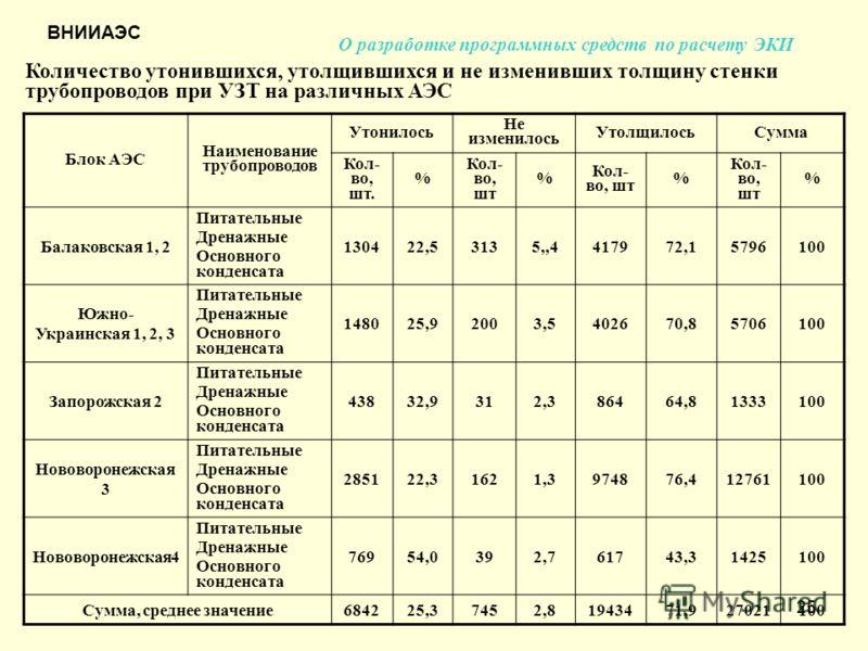25 Блок АЭС Наименование трубопроводов Утонилось Не изменилось УтолщилосьСумма Кол- во, шт. % Кол- во, шт % % % Балаковская 1, 2 Питательные Дренажные Основного конденсата 130422,53135,,4417972,15796100 Южно- Украинская 1, 2, 3 Питательные Дренажные
