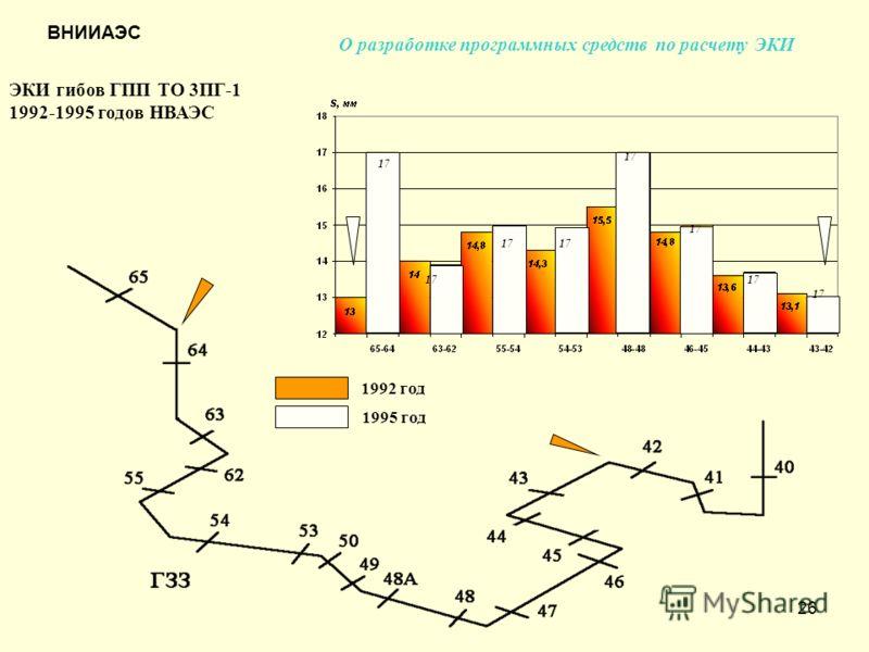 26 ЭКИ гибов ГПП ТО 3ПГ-1 1992-1995 годов НВАЭС 17 1992 год 1995 год О разработке программных средств по расчету ЭКИ ВНИИАЭС