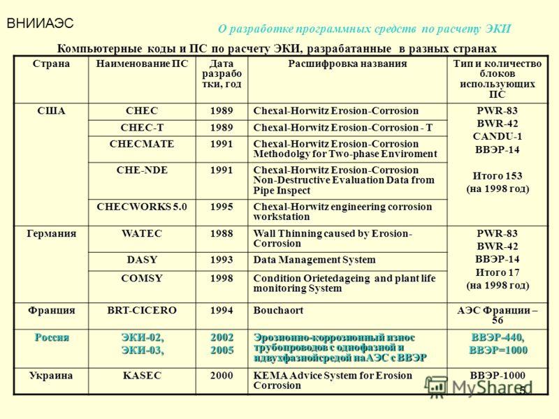 5 Компьютерные коды и ПС по расчету ЭКИ, разрабатанные в разных странах Страна Наименование ПС Дата разрабо тки, год Расшифровка названия Тип и количество блоков использующих ПС СШАCHEC1989 Chexal-Horwitz Erosion-Corrosion PWR-83BWR-42CANDU-1ВВЭР-14