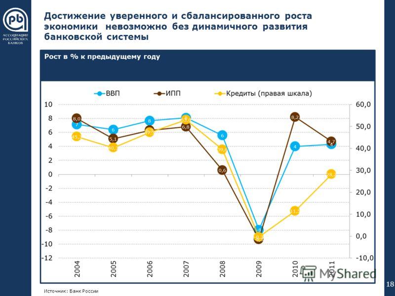 000 176 240 102 051 000 255 192 000 089 023 055 094 023 055 094 Достижение уверенного и сбалансированного роста экономики невозможно без динамичного развития банковской системы 18 Источник: Банк России