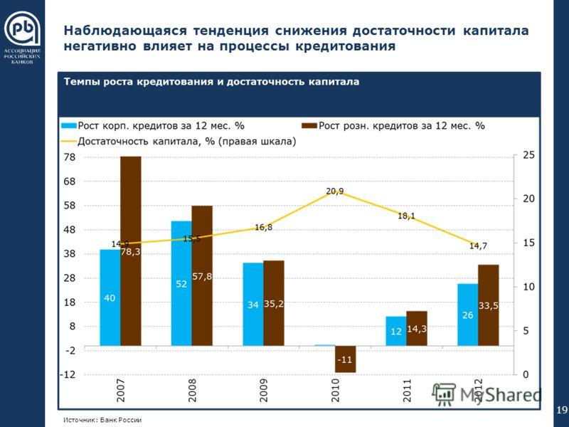 000 176 240 102 051 000 255 192 000 089 023 055 094 023 055 094 Наблюдающаяся тенденция снижения достаточности капитала негативно влияет на процессы кредитования 19 Источник: Банк России