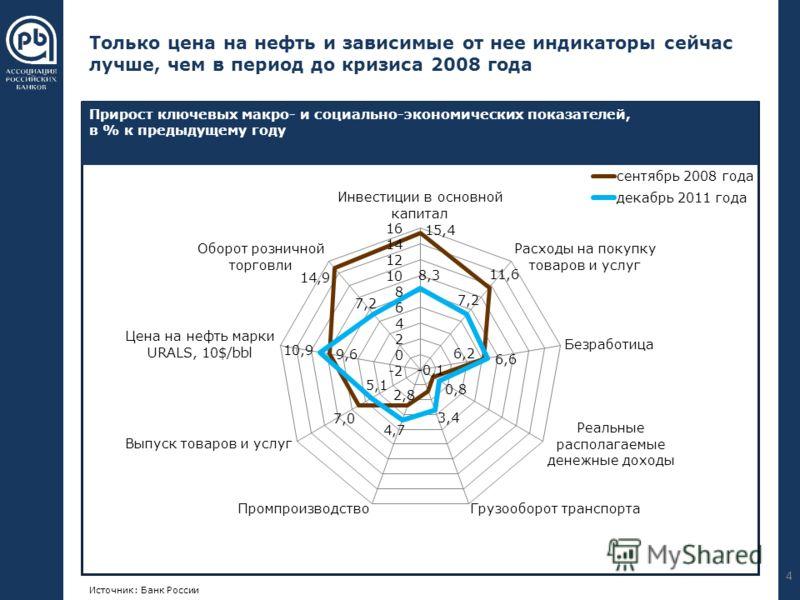 000 176 240 102 051 000 255 192 000 089 023 055 094 023 055 094 Только цена на нефть и зависимые от нее индикаторы сейчас лучше, чем в период до кризиса 2008 года 4 Источник: Банк России