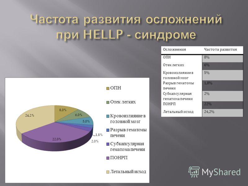 ОсложненияЧастота развития ОПН8% Отек легких6% Кровоизлияние в головной мозг 5% Разрыв гематомы печени 1,8% Субкапсулярная гематома печени 2% ПОНРП22% Летальный исход24,2%