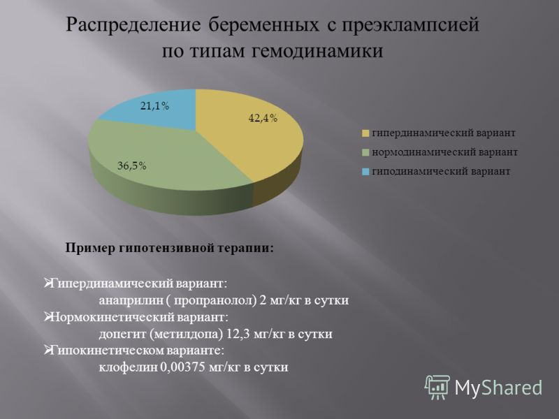 Распределение беременных с преэклампсией по типам гемодинамики Пример гипотензивной терапии : Гипердинамический вариант : анаприлин ( пропранолол ) 2 мг / кг в сутки Нормокинетический вариант : допегит ( метилдопа ) 12,3 мг / кг в сутки Гипокинетичес