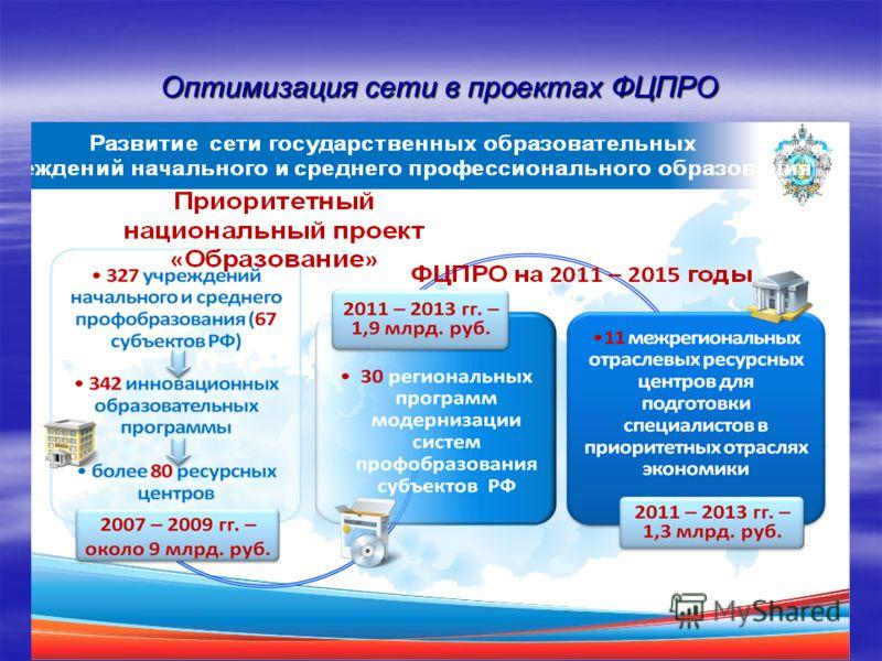 Оптимизация сети в проектах ФЦПРО
