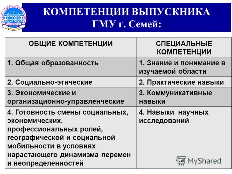 ОБЩИЕ КОМПЕТЕНЦИИСПЕЦИАЛЬНЫЕ КОМПЕТЕНЦИИ 1. Общая образованность1. Знание и понимание в изучаемой области 2. Социально-этические2. Практические навыки 3. Экономические и организационно-управленческие 3. Коммуникативные навыки 4. Готовность смены соци