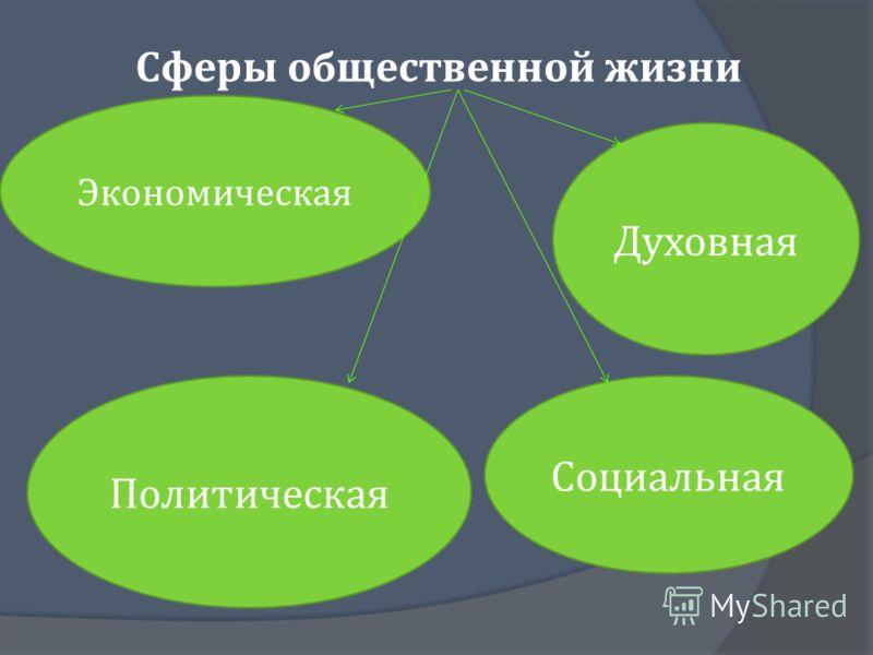 Сферы общественной жизни Социальная Духовная Политическая Экономическая