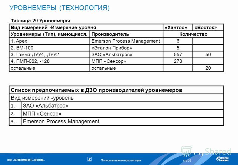 Полное название презентации УРОВНЕМЕРЫ (ТЕХНОЛОГИЯ) стр.33 Таблица 20 Уровнемеры Вид измерений -Измерение уровня«Хантос»«Восток» Уровнемеры (Тип), имеющиеся.ПроизводительКоличество 1. ApexEmerson Process Management6 2. BM-100«Эталон Прибор»5 3. Гамма