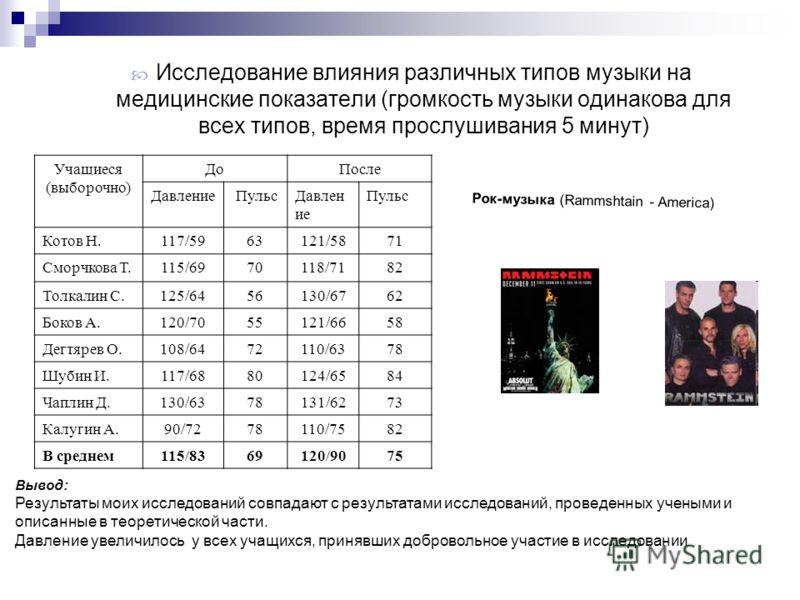 Исследование влияния различных типов музыки на медицинские показатели (громкость музыки одинакова для всех типов, время прослушивания 5 минут) Рок-музыка (Rammshtain - America) Учащиеся (выборочно) ДоПосле Давление ПульсДавлен ие Пульс Котов Н.117/59