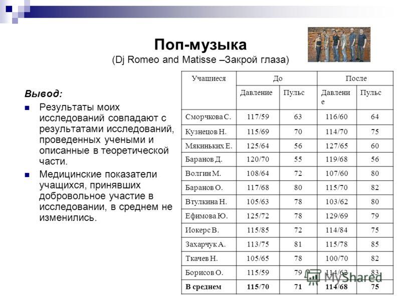 Поп-музыка (Dj Romeo and Matisse –Закрой глаза) Вывод: Результаты моих исследований совпадают с результатами исследований, проведенных учеными и описанные в теоретической части. Медицинские показатели учащихся, принявших добровольное участие в исслед