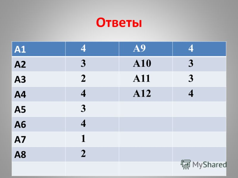 Ответы А1 4А94 А2 3А103 А3 2А113 А4 4А124 А5 3 А6 4 А7 1 А8 2